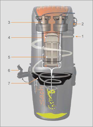 centrinis dulkių siurblys - veikimo schema, centriniai dulkių siurbliai